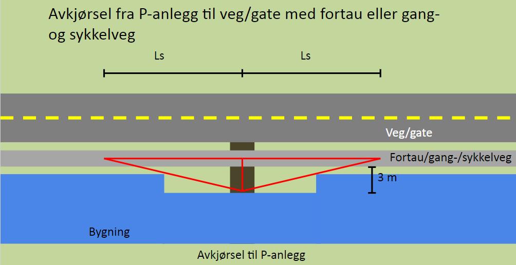 Illustrasjon av sikttrekant i avkjørsel til veg med fortau eller gang- og sykkelveg