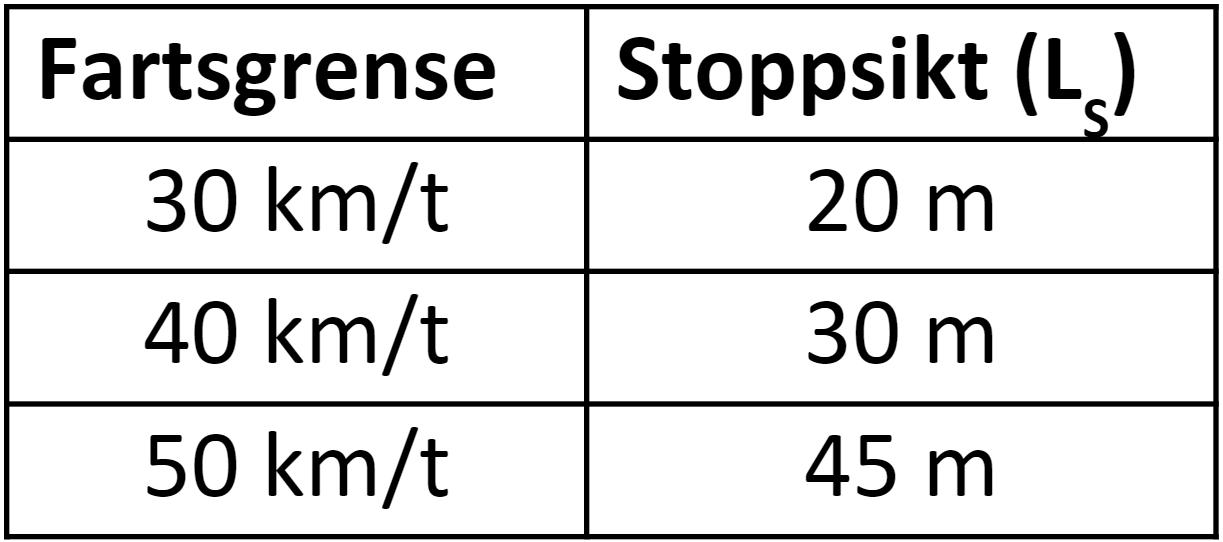 Stoppsikt Ls ved ulike fartsgrenser